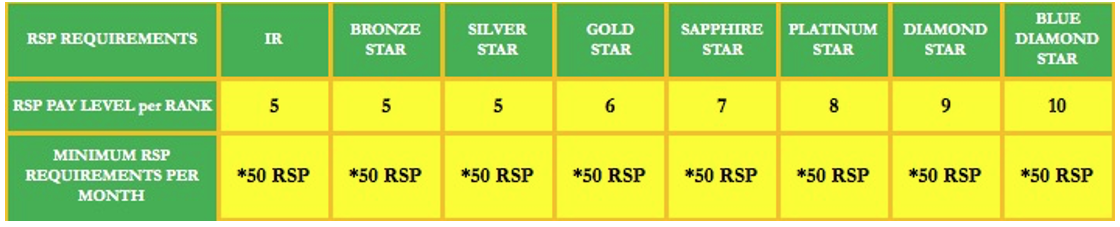 RSP Pay Level